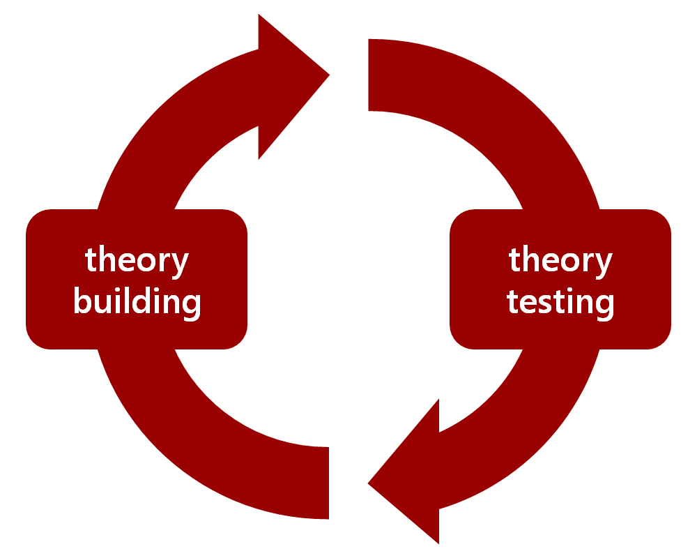 testing a theory Problem statement, theory, and hypotheses the formulation and testing of a hypothesis related to the problem statement provides empirical observations that, com.