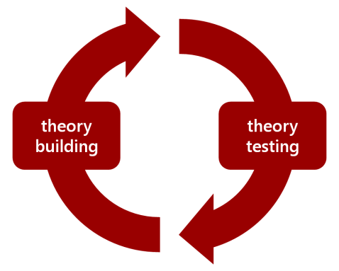 Theory building and theory testing