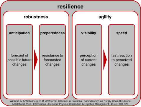 Mechanisms of Resilience