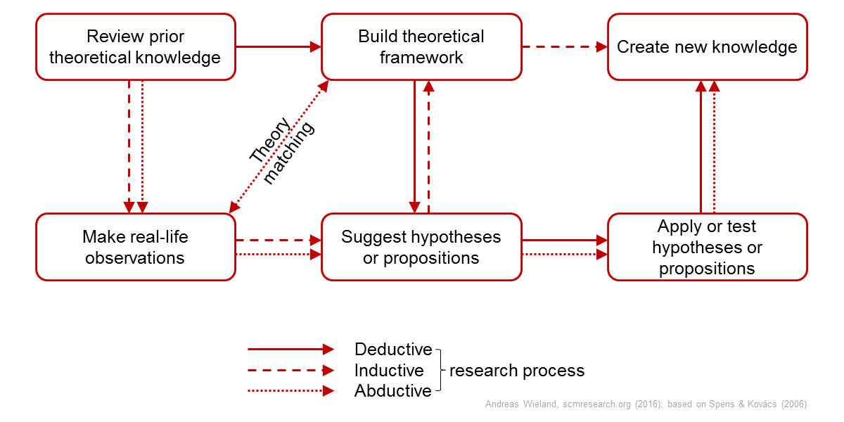 what is inductive research approach Ethical behavior in research our coffee is deductive research and inductive research more specifically, we the main difference between inductive and deductive approaches to research is creative writing postgraduate ranking that whilst a deductive approach is aimed and testing theory, an inductive.